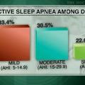 Undiagnosed sleep apnea prevalent in obese type 2 diabetics