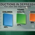Unintended changes in depression care persist after FDA warnings