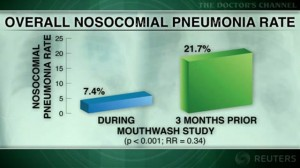 Proper oral hygiene may cut risk of pneumonia in critically ill patients