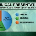 """Hypotension unawareness"""" common in patients who fall"""