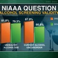 One-question screening test identifies unhealthy alcohol use