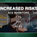 ACE inhibitors double mortality with coronary bypass grafting